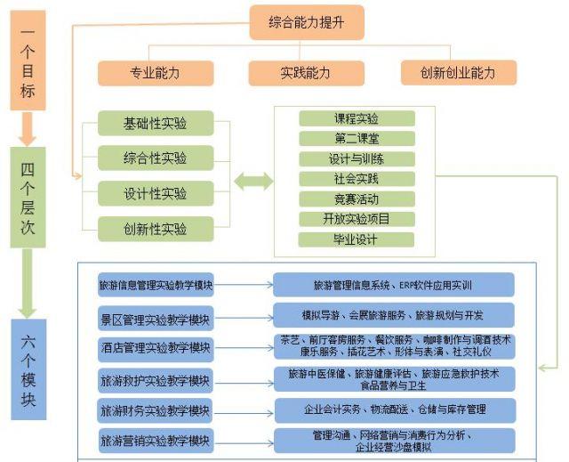 旅游管理实验教学中心实验教学体系框架图
